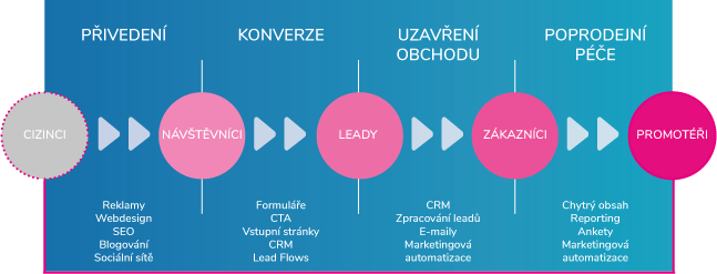 metodologie inbound marketingu